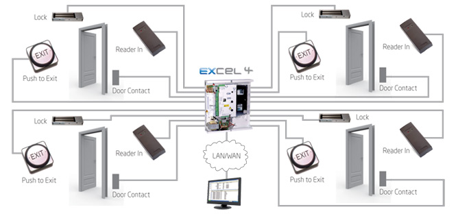 Excel Network Controllers